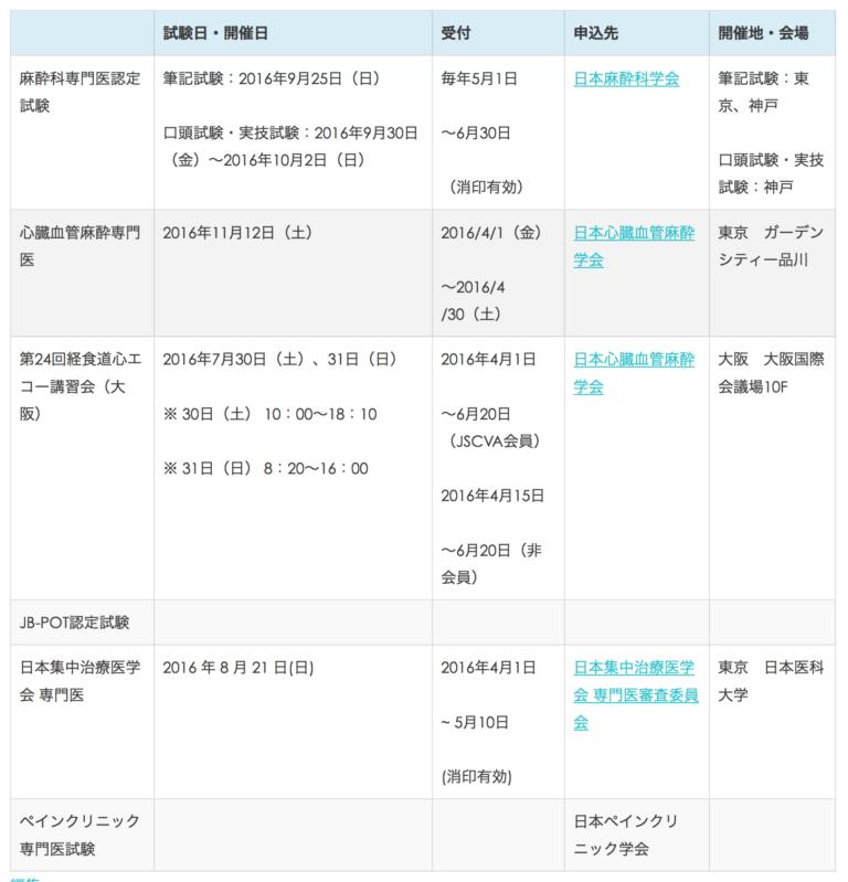 2016年麻酔科関連専門医・認定試験・講習会